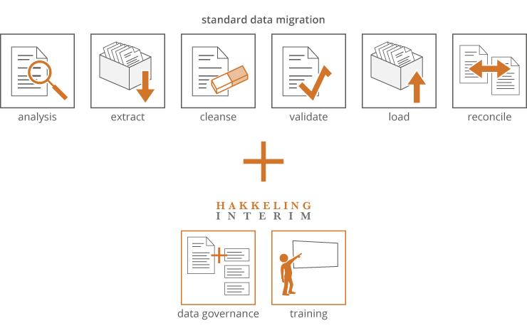 hakkeling_interim_toegevoegde_waarde